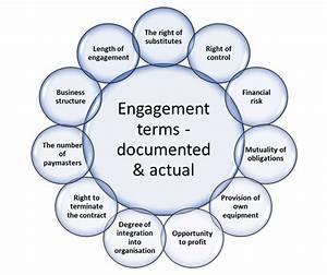 Factors In Determining Deemed Employment Status