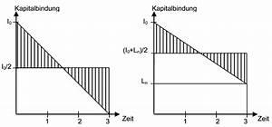 Gebundenes Kapital Berechnen : hochschulwiki betriebswirtschaftslehre 2 ~ Themetempest.com Abrechnung