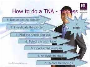 Training Needs Analysis By Ravinder Tulsiani