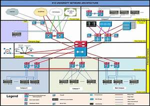 Recommended Standard Campus Network Architecture