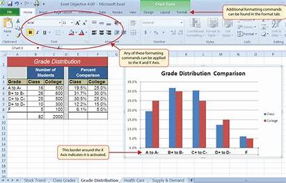 Format Charts Excel Axis Spreadsheet Formatting Label