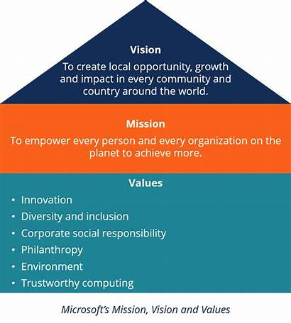 Vision Mission Statements Sample Statement Examples Values