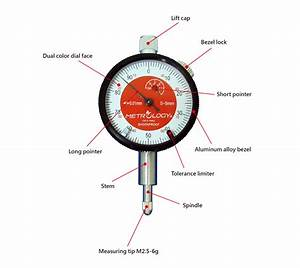 Dial Gauge Diagram