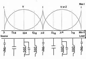 short circuited transmission line With short circuit input