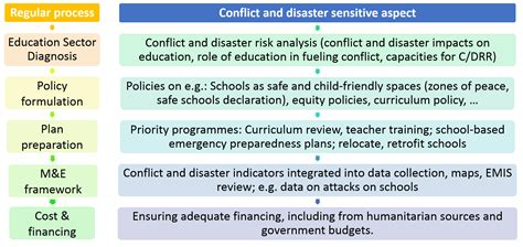 reducing vulnerability  risk  educational