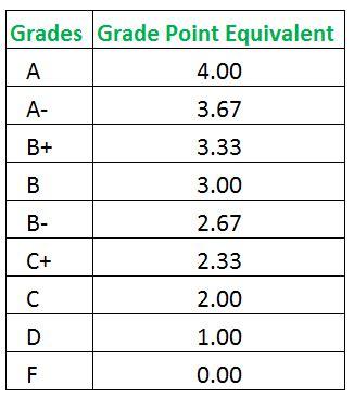 gpa to letter grade how to calculate semester gpa 29495