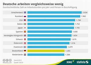 Gasverbrauch Pro Jahr : infografik wie lange deutsche im vergleich pro jahr ~ Lizthompson.info Haus und Dekorationen