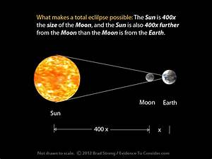 The Solar Eclipse is against the odds in any Solar System