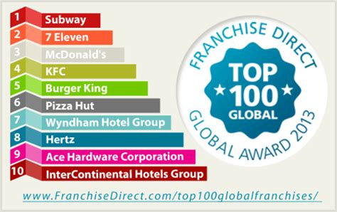 top 100 global franchises 2013 released franchisedirect