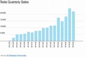 Tesla U0026 39 S 2016 Deliveries   76 230  Vehicles  Production