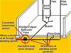 Backwater Valves Protect You From Sewer Back Ups