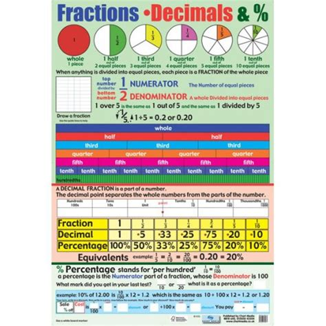 school posters fractions decimals percentages maths