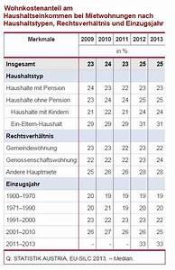 Quadratmeter Berechnen Wohnung : fassade streichen kosten pro quadratmeter trends kosten fassade streichen qm wohnung streichen ~ Themetempest.com Abrechnung