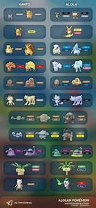 Pokemon Let S Go Shiny Chart Pokemon Let 39 S Go Alolan How To Find Alolan Form Pokemon
