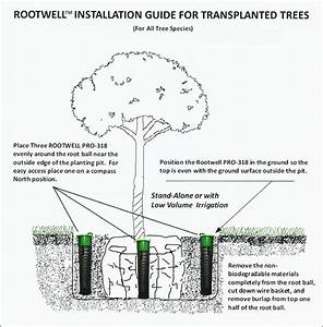 Installation Instructions For The Rootwell Pro