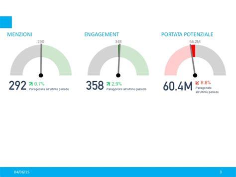 transfert de si鑒e social report analisi mercato amplifon 04 giugno 2015