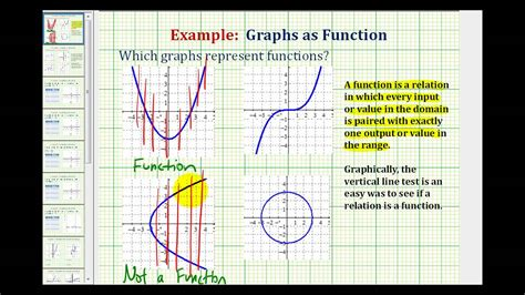 Use The Vertical Line Test To Determine If A Graph