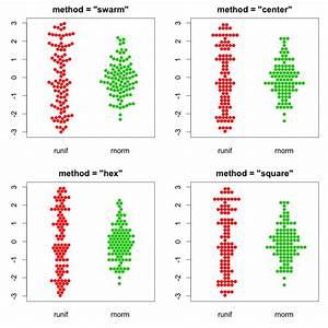 Dot Plot In Excel Python Matplotlib Non Random Jitter Stack Overflow