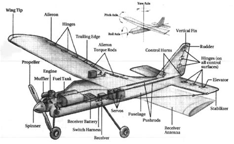 Model Airplane Engine Diagram by Getting Started In R