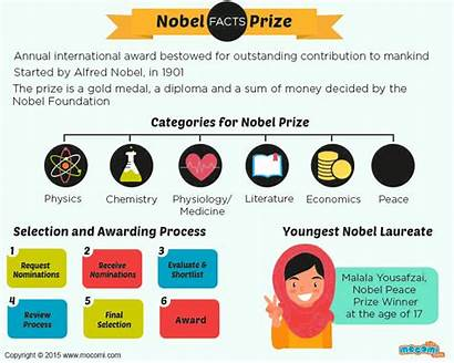 Prize Nobel Facts History Mocomi Alfred Gifographic