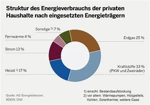 Energieverbrauch Im Haushalt : unser strom woher wie viel wie teuer debatare das debattenmagazin im netz ~ Orissabook.com Haus und Dekorationen