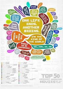 The top 50 highest grossing movies famous quotes visually for 50 highest grossing movie quotes