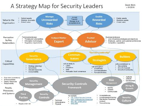 Information Management Strategy Template by A Strategy Map For Security Leaders Critical Capabilities
