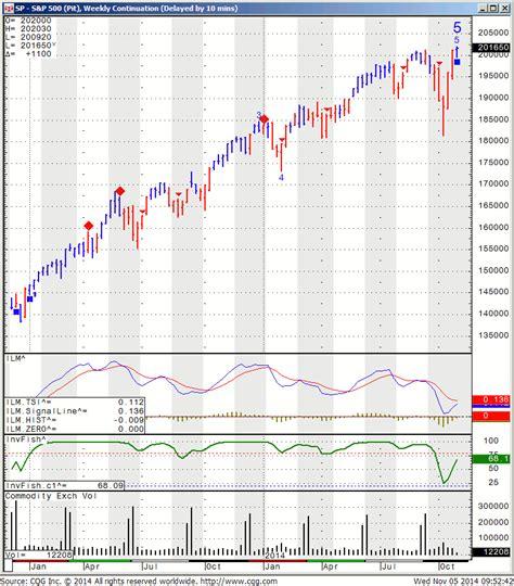 sp  index futures sp  index futures prices contract specification
