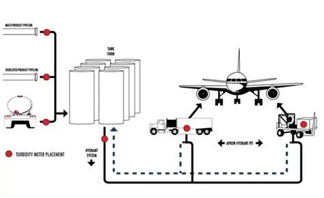 How Does Refueling At Airports Work? Do Airports Have