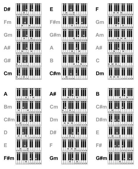 si鑒e de piano co harmônico para pianos e teclados com formas de acordes simplificadas dos acordes