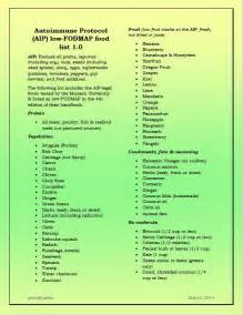 low-FODMAP Food List