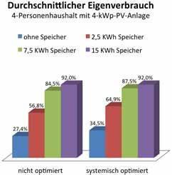 Speicher Solarstrom Preis : mit dem eigenverbrauch von solarstrom die pv rendite erh hen ~ Articles-book.com Haus und Dekorationen