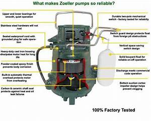 Sump Pump Diagram   From Information To Installation