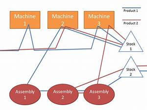 filespaghetti chart example simplepng wikipedia With free spaghetti diagram template