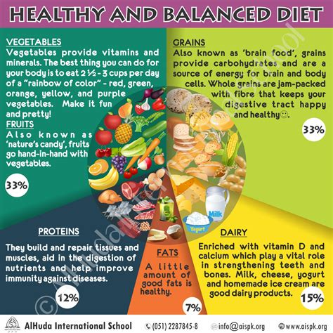 healthy and balanced diet alhuda international school