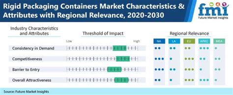 Rigid Packaging Containers Market: Global Industry ...