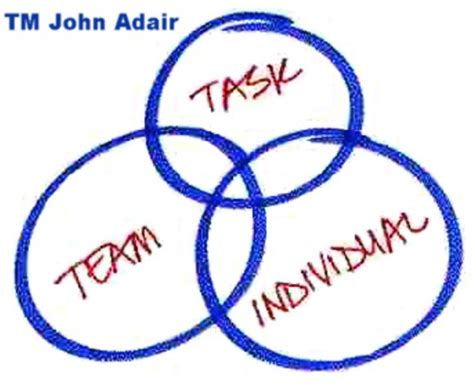 action centred leadership john adair  curiosity