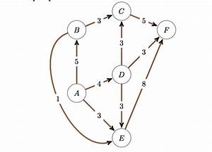 Nodes - Draw A Graph In Latex With Tikz - Tex