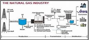 European Gas Market  Pipeline Gas Vs Lng