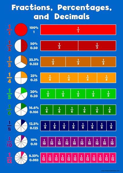 fractions decimals percentages wall chart wisdom learning