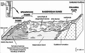 Idealised Block Diagram Showing Geomorphic Units Of The