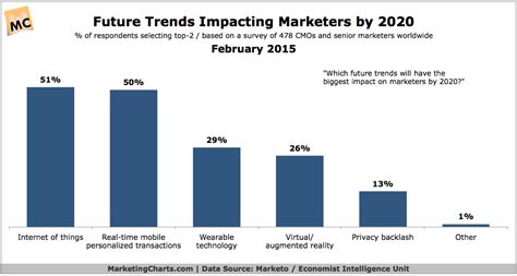 Cmo's Select Augmented Reality As Future Trend For Marketing