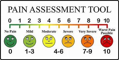 Pain Scale Smiley Clipart Cartoon Assessment Faces