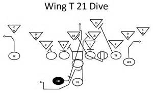 Wing-T Football Plays