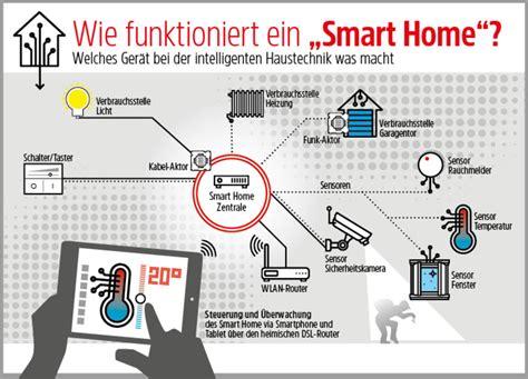 Smart Home Energie Sparen Wie Im Schlaf by So Funktioniert Smart Home Intelligent Modernisieren Mit