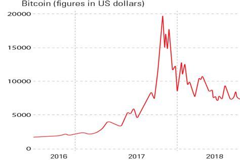 chart   week  bitcoin bubble   hissing air