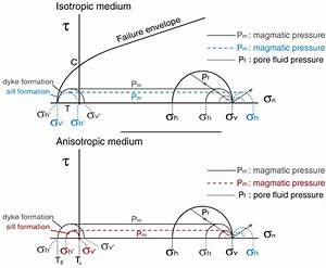 Hydrofracturing In Isotropic Or Anisotropic Media  Mohr