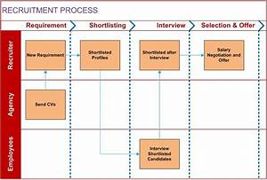Agile Information Technology  How To Prepare Cross Functional Flowchart In Ms Visio