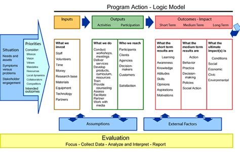 Evaluation Logic Model Template by Logic Models A Tool For Program Planning And Assessment