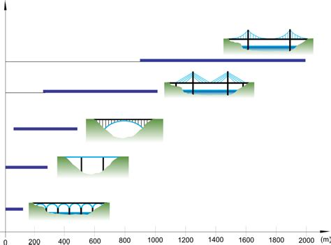 portee d un pont prg5 176 ci3 stabilit 233 d une structure